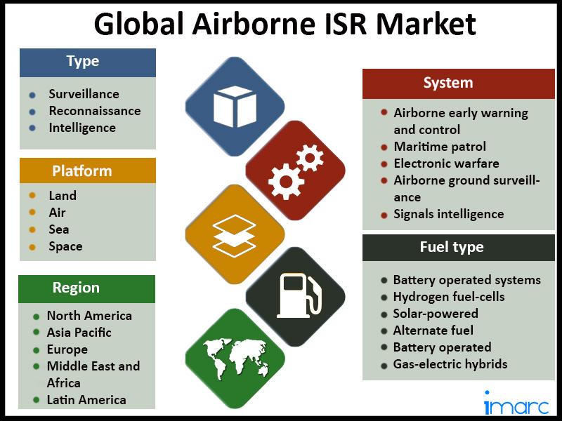 Global Airborne ISR Market
