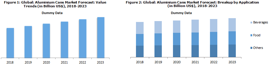 Global Aluminium Cans Market