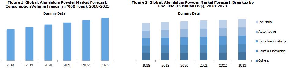 global aluminium powder market