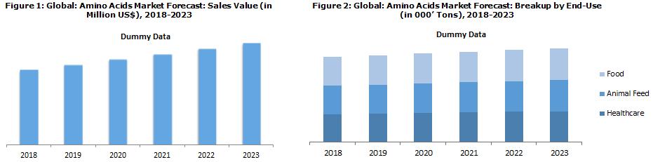 Amino Acids Market Size