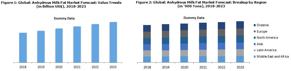 Global Anhydrous Milk Fat Market