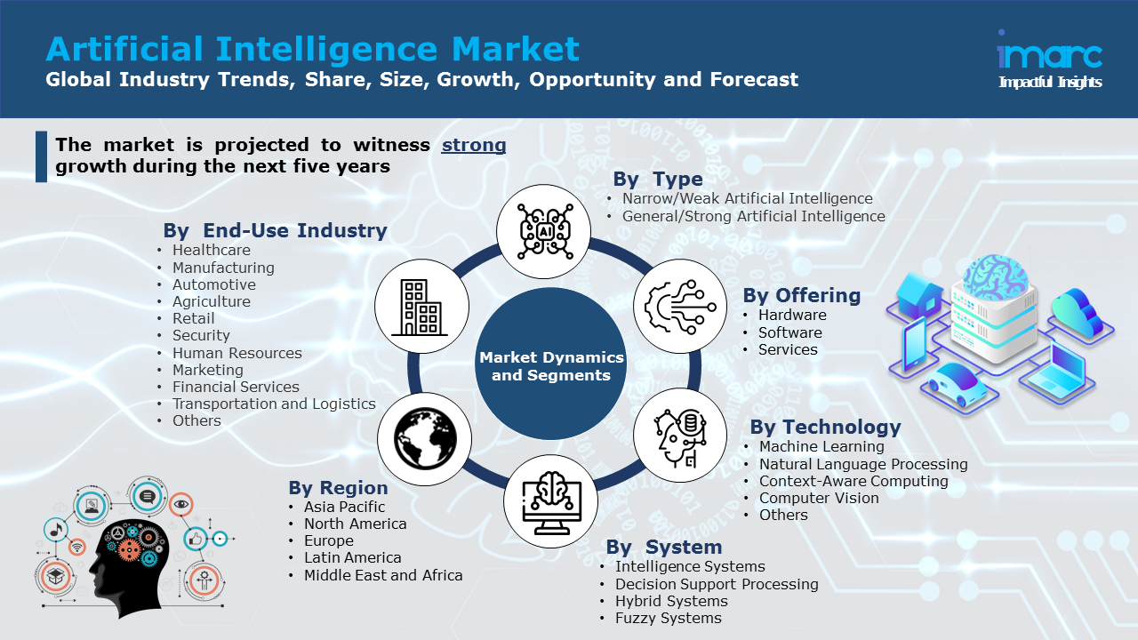 Global Artificial Intelligence Market Report