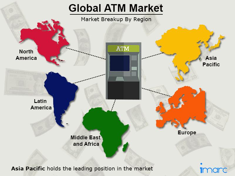 Global ATM Market