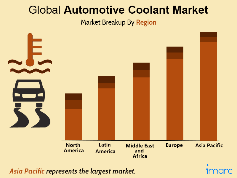 Global Automotive Coolant Market Trends