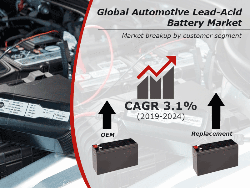 Global Automotive Lead-Acid Battery Market to Reach US$ 15 Billion by 2024