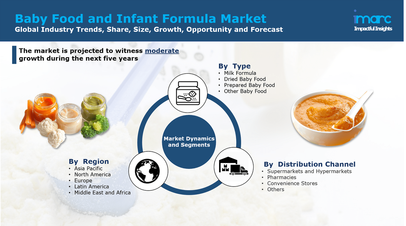 Baby food and infant formula market report