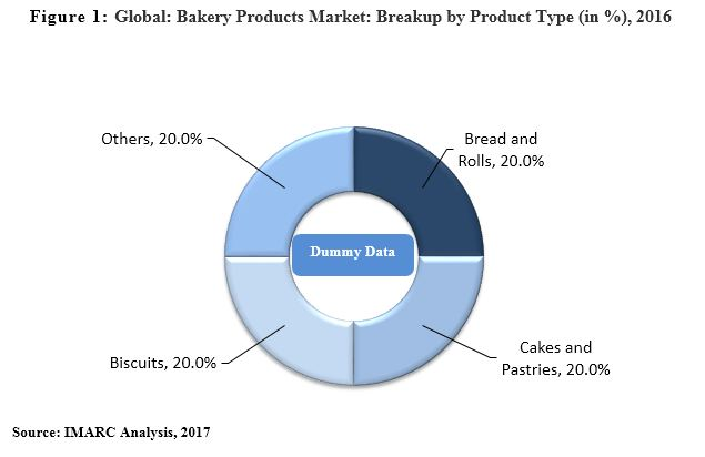 Global Bakery Products Market