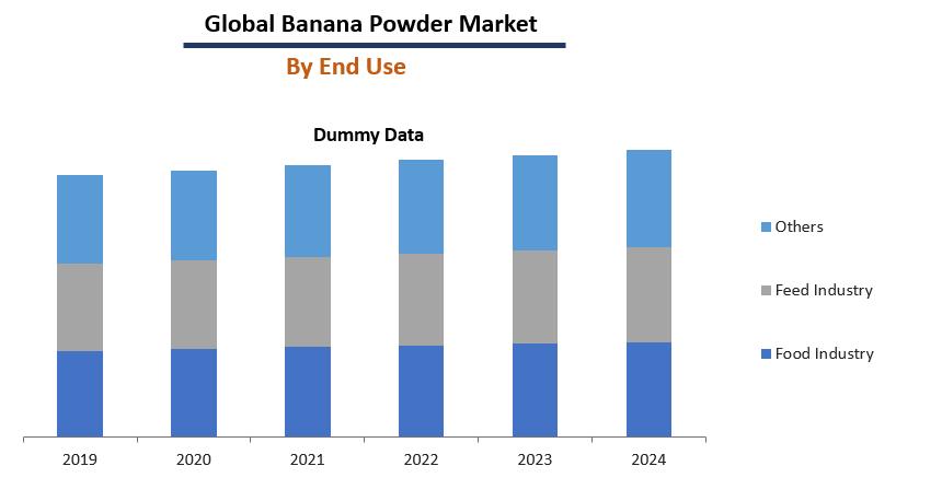 Banana Powder Market Report
