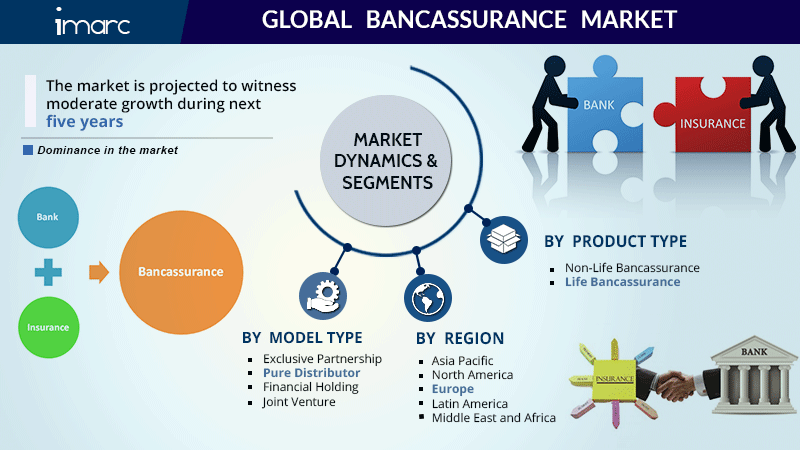 Global  Bancassurance Market Research Report