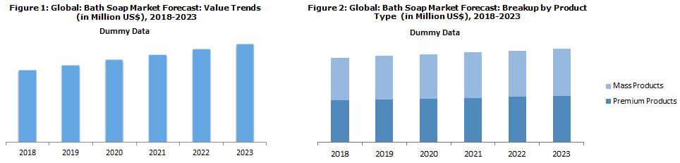 Global Bath Soap Market