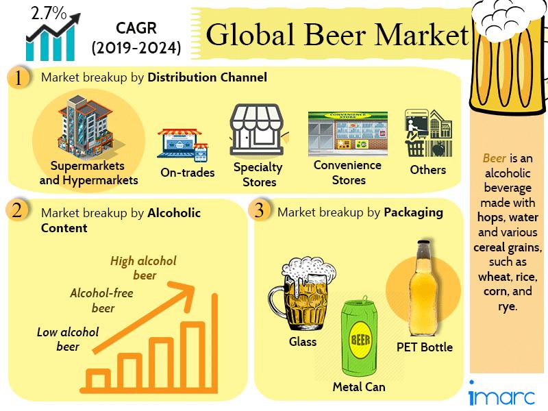 Global Beer Market Report