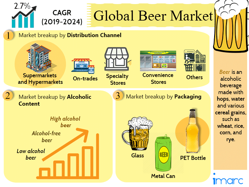 Global Beer Market