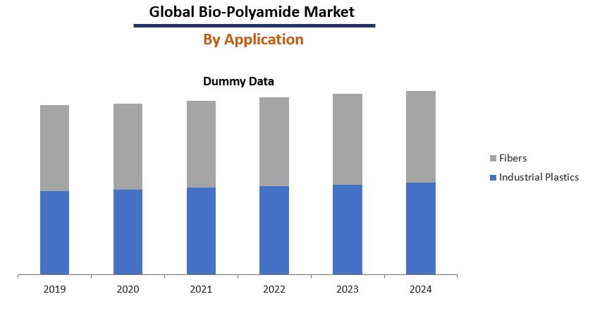 Bio-Polyamide Market Report
