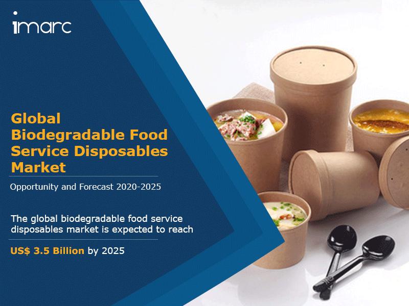 Globa Biodegradable Food Service Disposables Market