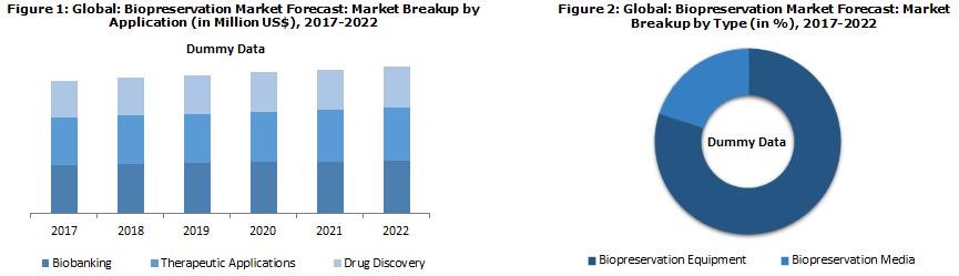 Global Biopreservation Market