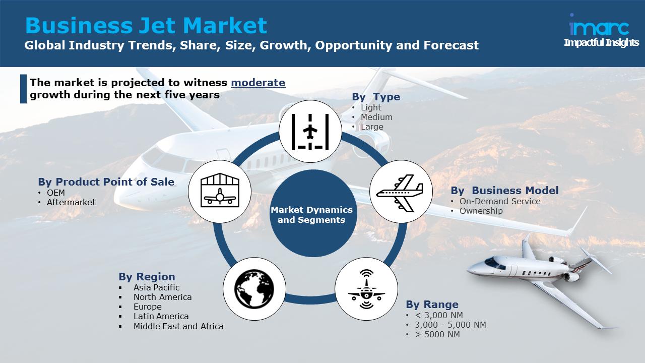 Business Jet Market
