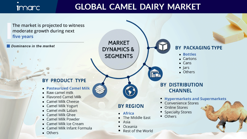 Global Camel Dairy Market Share Report