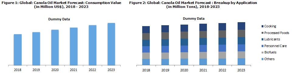 Global Canola Oil Market