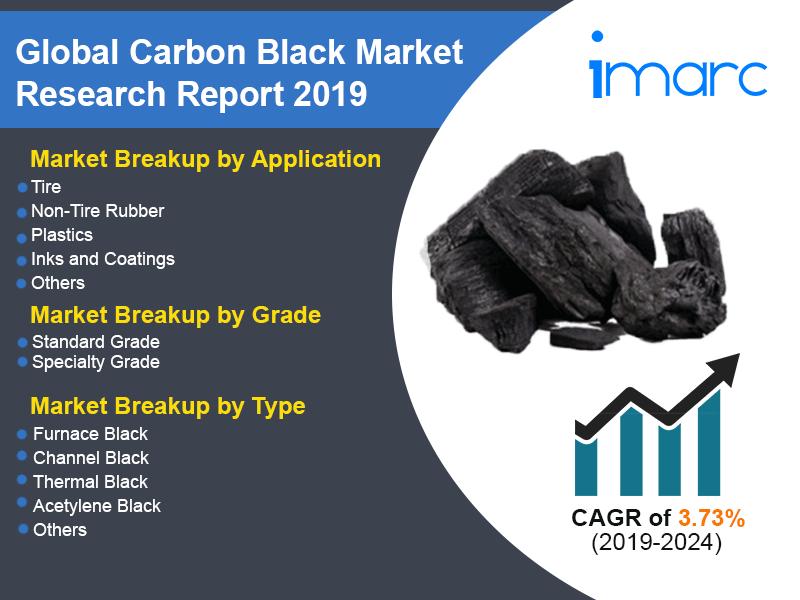 Global Carbon Black Market