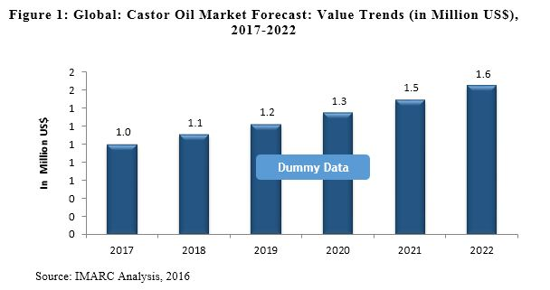 Global Castor Oil Market Fuelled by Shift Towards Sustainable Products