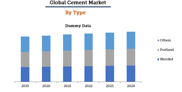 Cement Market Report by Type