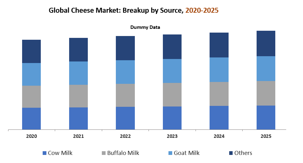 Global Cheese Market by Source Type