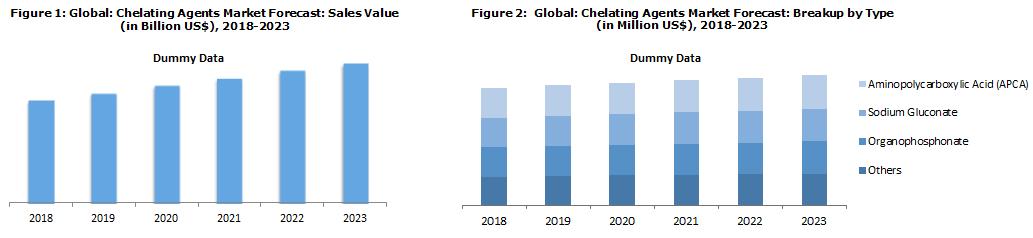 Global Chelating Agents Market