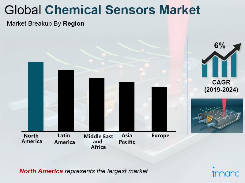 Global Chemical Sensors Market