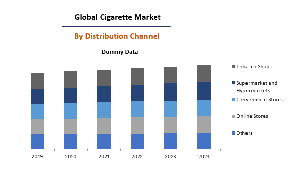 Global Cigarette Market By Distribution Channel