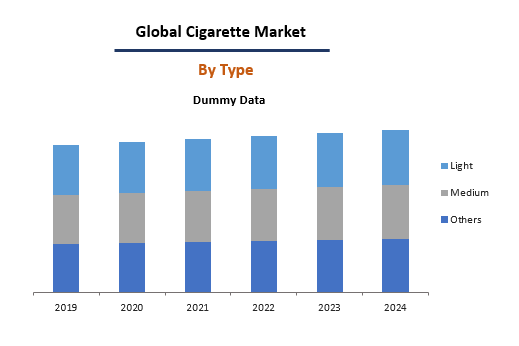 Global Cigarette Market By Type
