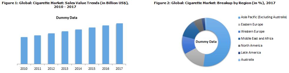 Global Cigarette Market