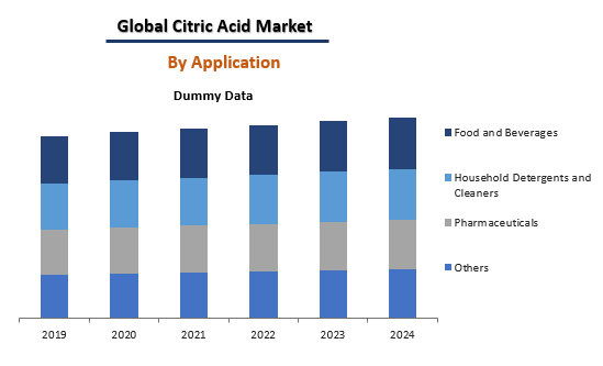 Global Citric Acid Market BY application