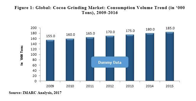 Cocoa Processing Market