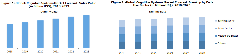 Global Cognitive Systems Market