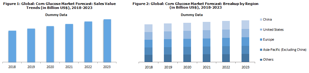 Global Corn Glucose Market