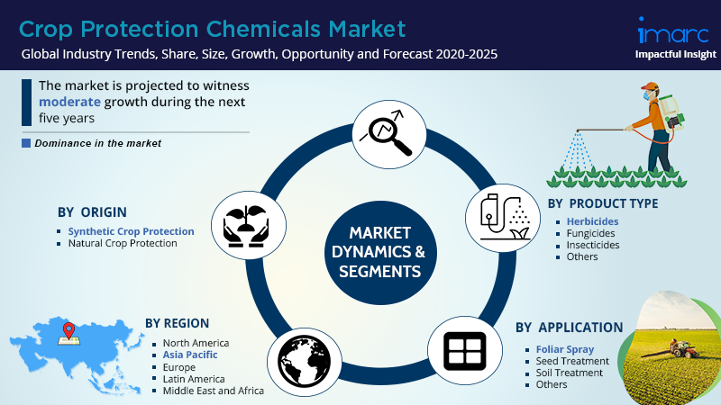 Global Crop Protections Chemicals Market Report