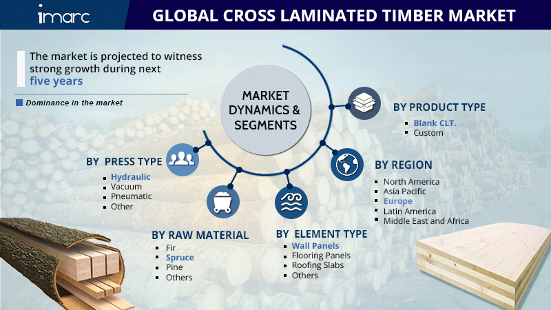 Cross-Laminated Timber Market