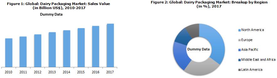 Global Dairy Packaging Market
