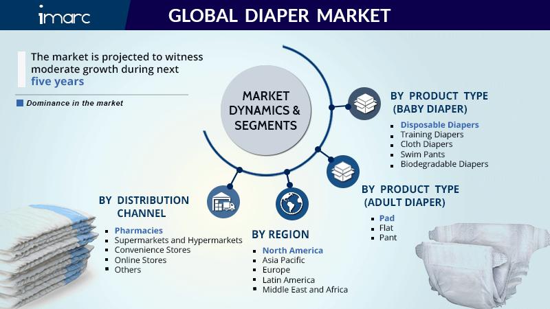 Global Diaper Market Research Report