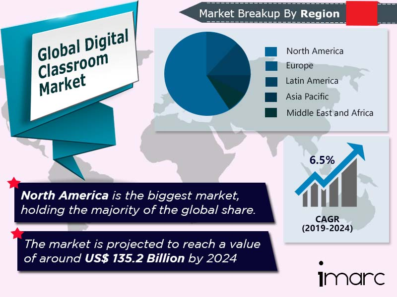 Global Digital Classroom Market