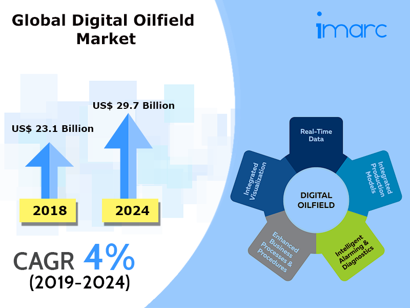 Global Digital Oilfield Market
