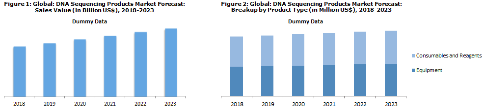 Global DNA Sequencing Products Market
