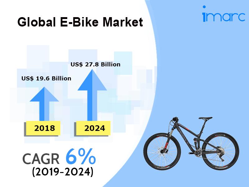 Global E-Bike Market
