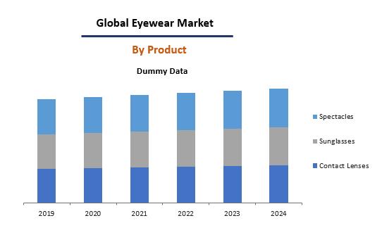 global Eyewear Market By Product