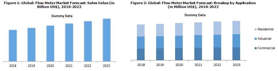 Global Flow Meters Market