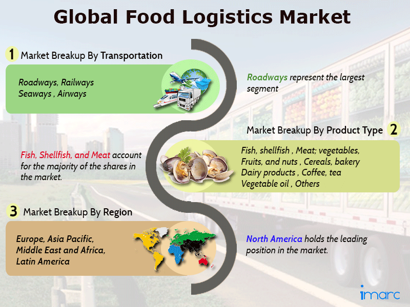 Global Food Logistics Market