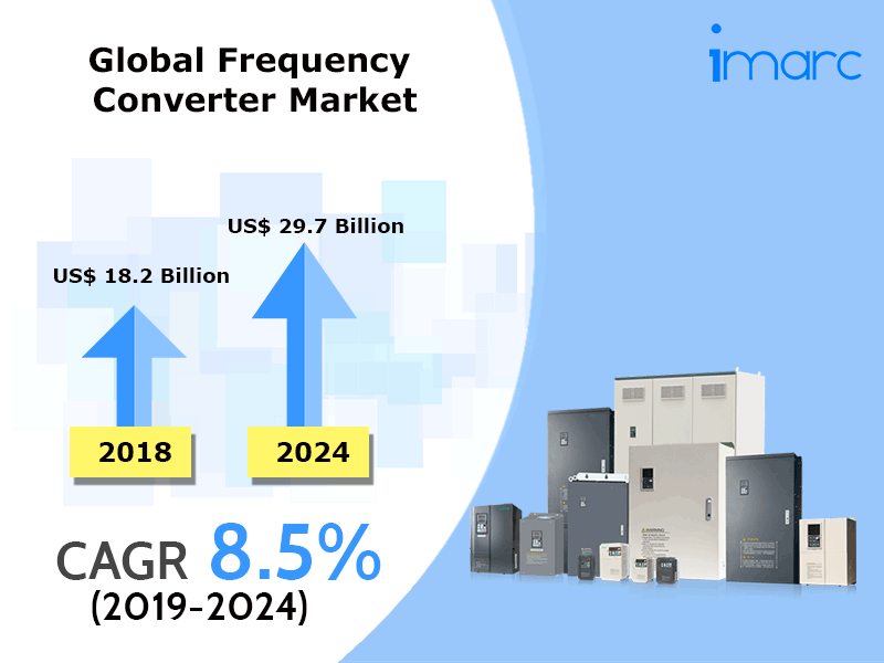 Global Frequency Converter Market