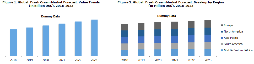 Global Fresh Cream Market