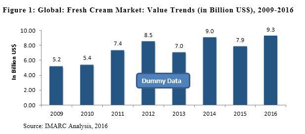 global fresh cream market
