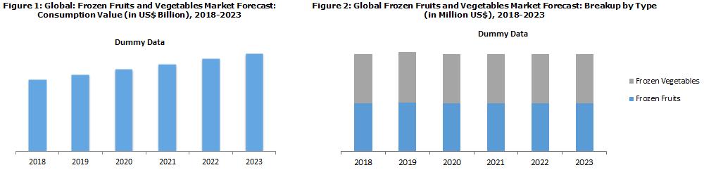 Global Frozen Fruits and Vegetables Market